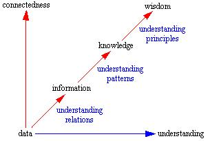 Data-Info-Knowledge-Wisdom